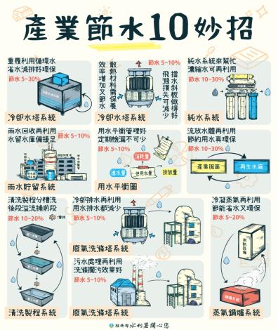 產業節水10妙招_手機板_圖示
