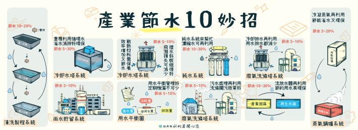 產業節水10妙招_電腦版_圖示