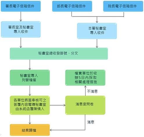 經濟部水利署電子信箱信件處理流程圖-內容如上方說明_圖示
