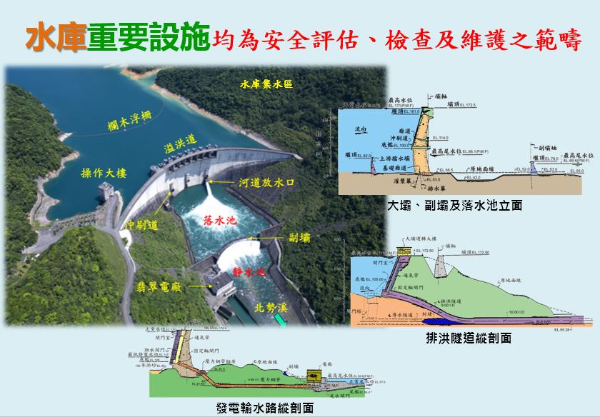 水庫機制圖片3