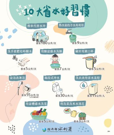 十大省水好習慣2020_(768x910)-01_圖示