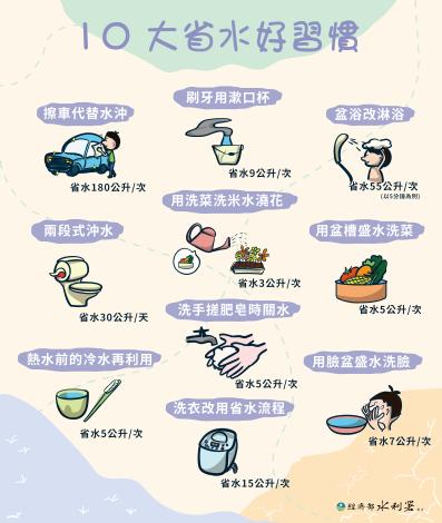 10大省水好習慣手機上架版_圖示