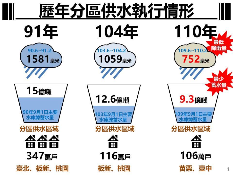 歷年分區供水情形