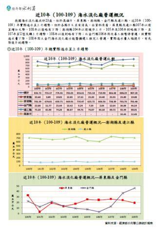 近10年(100-109)海水淡化廠營運概況_圖示