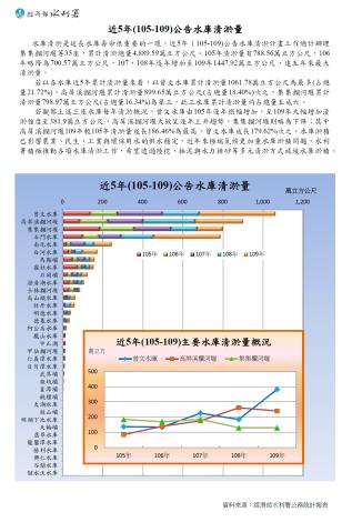 近5年(105-109)公告水庫清淤量_圖示