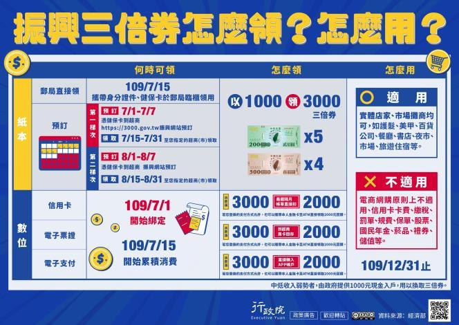 1090618 振興三倍券怎麼領怎麼用--(資料來源:經濟部)_圖示