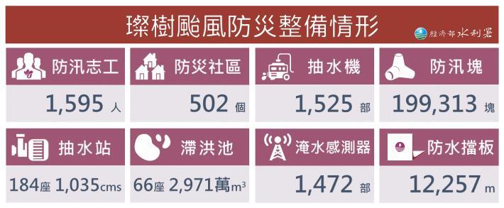 璨樹颱風經濟部提升一級開設 水利署防災整備情形_圖示