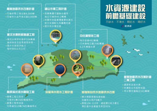 水環境建設計畫三大主軸串連全台-內容如上方說明_圖示