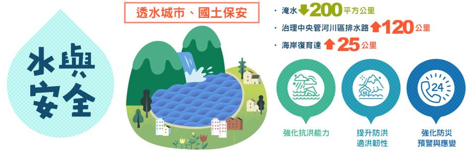 水與安全:透水城市、國土保安