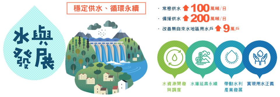 水與發展:穩定供水循環永續