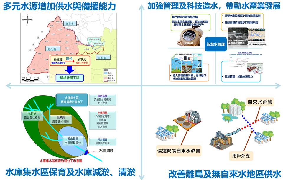 水與發展-策略