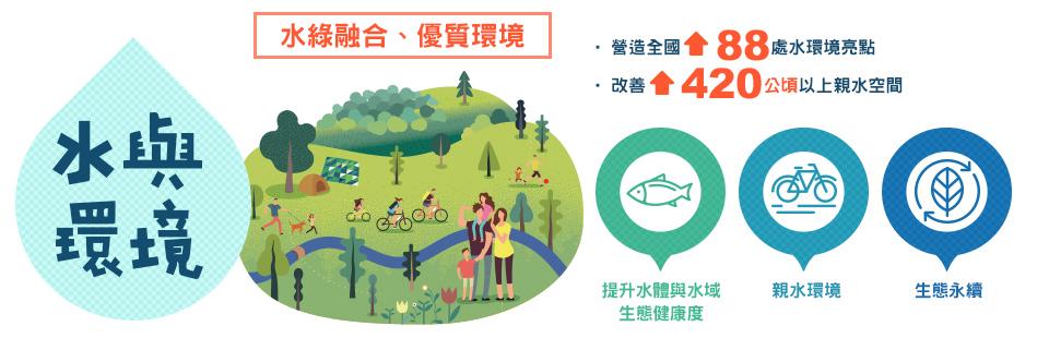 水與環境:水綠融和、優質環境