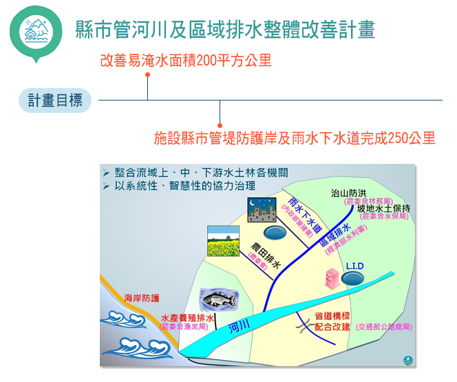 縣市管河川及區域排水整體改善計畫目標:改善易淹水面積200平方公里,施設縣市管堤防護岸及雨水下水道完成250公里