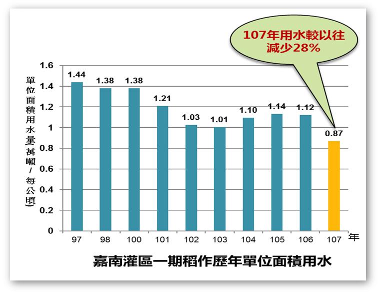 嘉南灌區一期稻作歷年單位面積用水,107年用水較以往減少28%