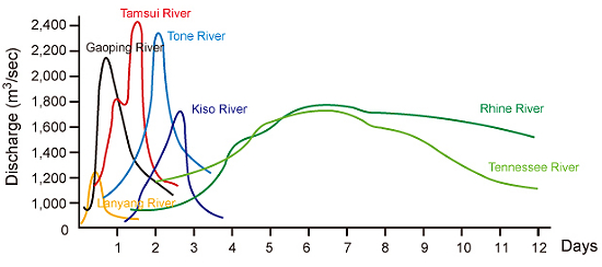 Comparison of flood hydrographs