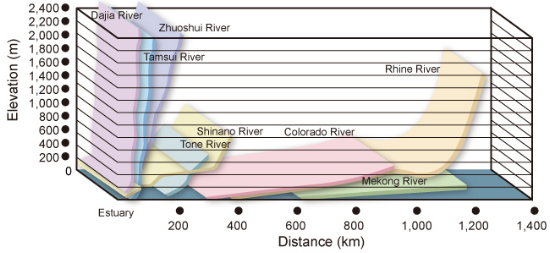 Comparison of river slopes