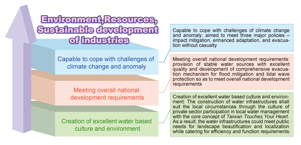 Enviroment,Resources,Sustainable development of industries