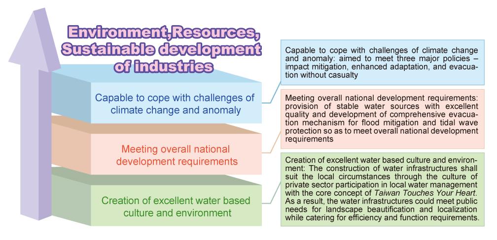 Enviroment,Resources,Sustainable development of industries