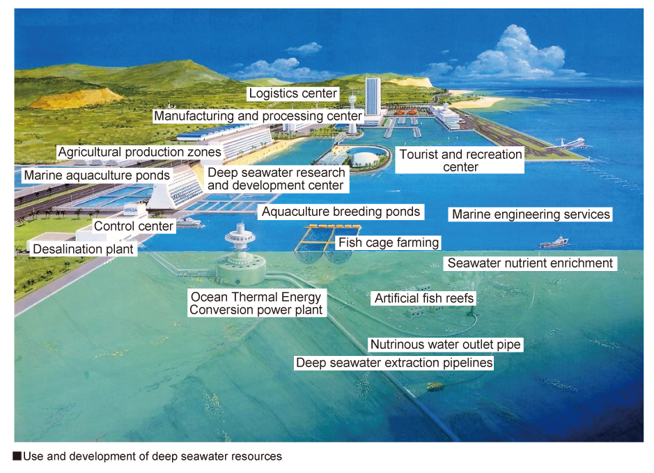 seawater resources