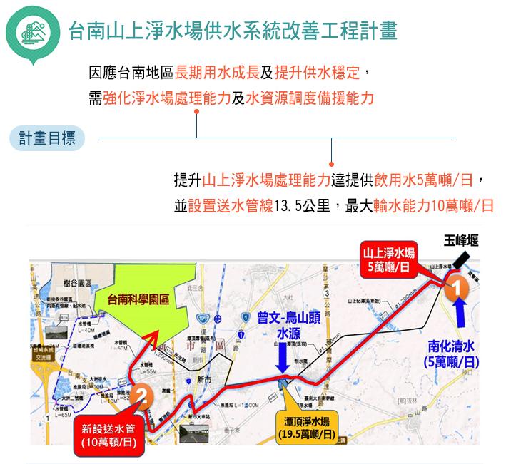 台南山上淨水場供水系統改善工程計畫目標:1.因應台南地區長期用水成長及提升供水穩定,需強化淨水場處理能力及水資源調度備援能力。2.提升山上淨水場處理能力達提供飲用水5萬噸/日,並設置送水管線13.5公里,最大輸水能力10萬噸/日