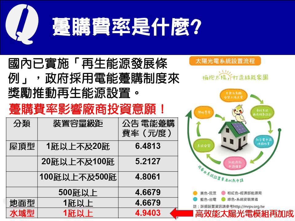 10.躉購費率是什麼?A:國內已實施「再生能源發展條例」,政府採用電能躉購制度來獎勵推動再生能源設置。目前水域型躉購費率為4.9403(元/度)