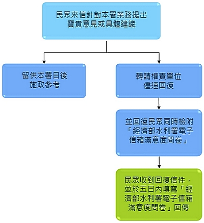 本署電子信箱有效信件處理原則簡圖