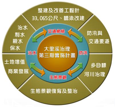 大里溪第三期治理計畫流程概要圖,項說明如下方