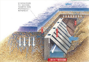 集水廊道立體剖面圖 (圖片來源:科技大觀園)